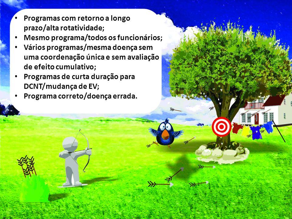 Programas com retorno a longo prazo/alta rotatividade;