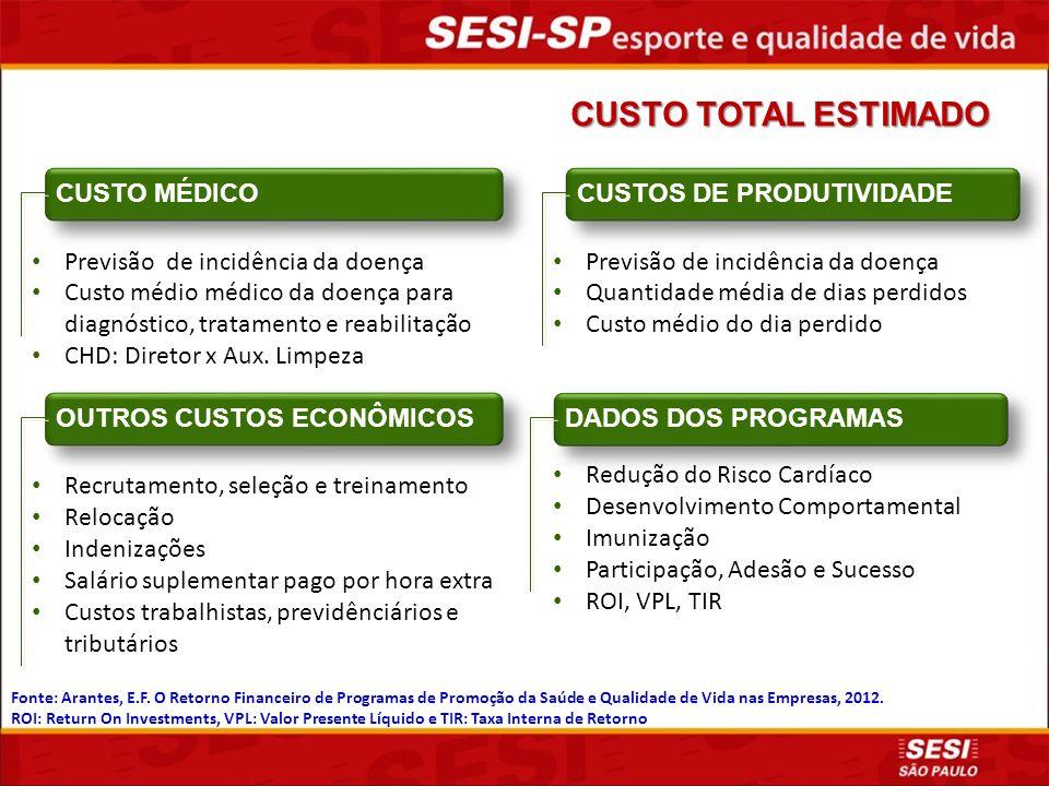 CUSTO TOTAL ESTIMADO CUSTO MÉDICO CUSTOS DE PRODUTIVIDADE