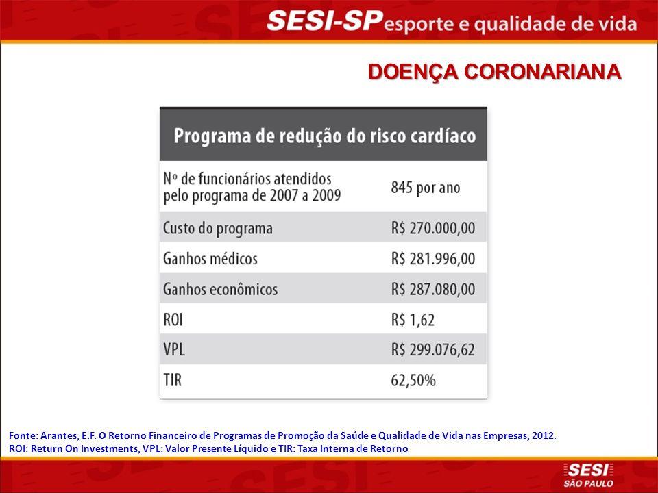 DOENÇA CORONARIANA Fonte: Arantes, E.F. O Retorno Financeiro de Programas de Promoção da Saúde e Qualidade de Vida nas Empresas, 2012.