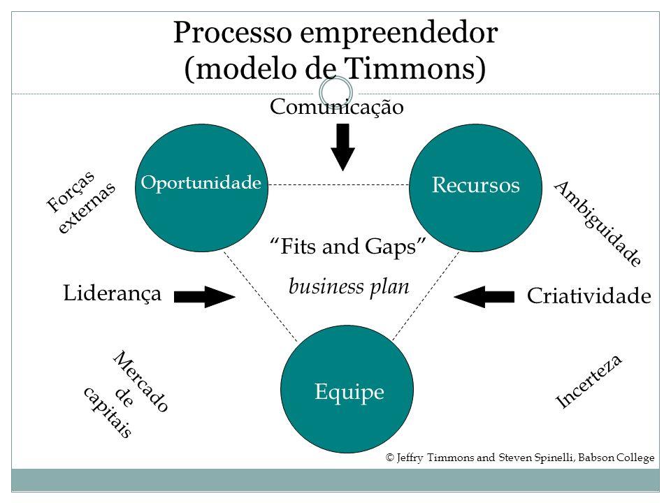Processo empreendedor (modelo de Timmons)