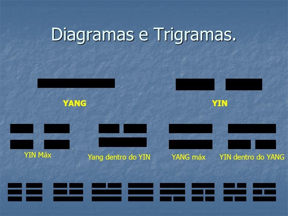 Diagramas e Trigramas. YANG YIN YIN Máx Yang dentro do YIN YANG máx