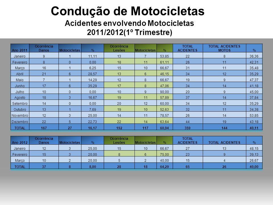 Condução de Motocicletas Acidentes envolvendo Motocicletas