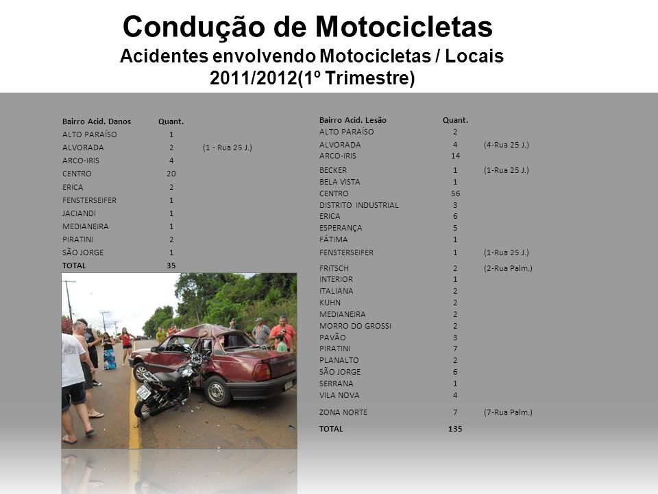 Condução de Motocicletas Acidentes envolvendo Motocicletas / Locais