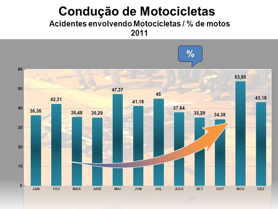 Condução de Motocicletas