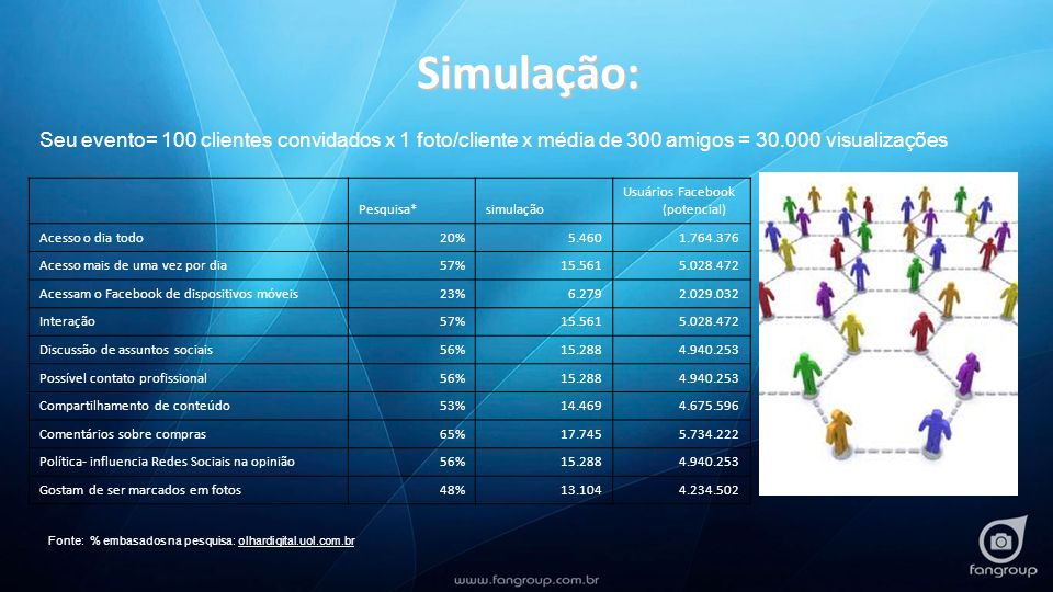 Pesquisa* simulação. Usuários Facebook (potencial) Acesso o dia todo. 20% 5.460. 1.764.376.