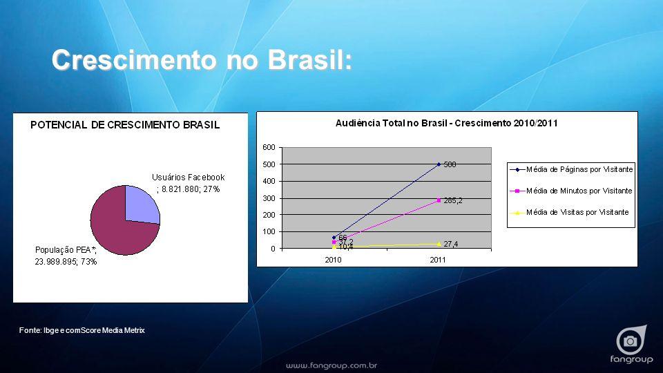 Crescimento no Brasil: