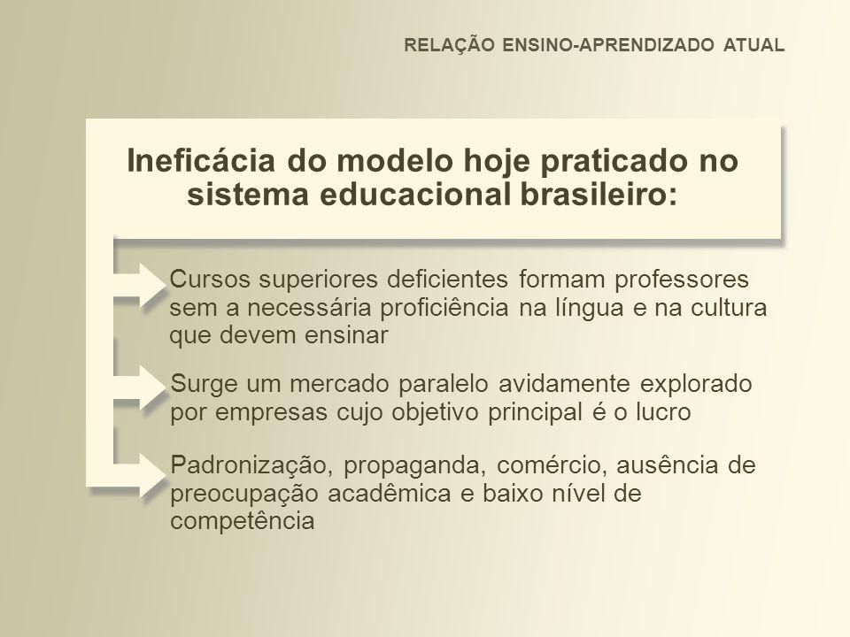 Ineficácia do modelo hoje praticado no sistema educacional brasileiro: