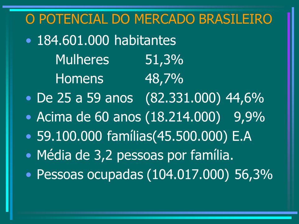 O POTENCIAL DO MERCADO BRASILEIRO