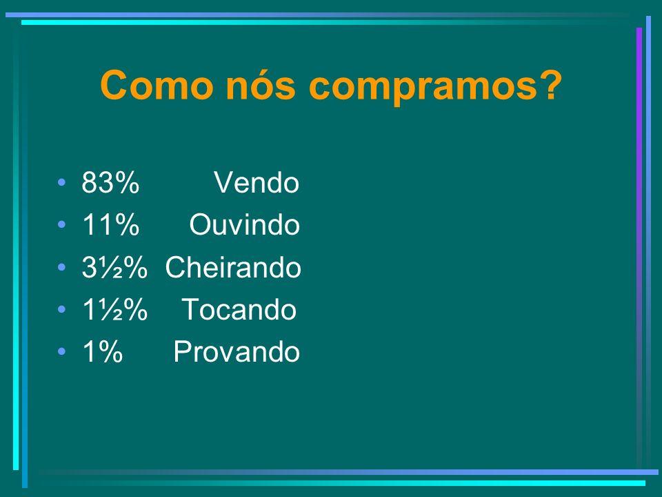 Como nós compramos 83% Vendo 11% Ouvindo 3½% Cheirando 1½% Tocando