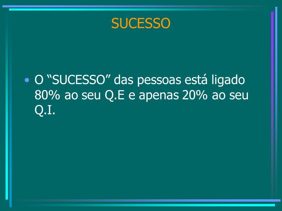 SUCESSO O SUCESSO das pessoas está ligado 80% ao seu Q.E e apenas 20% ao seu Q.I.