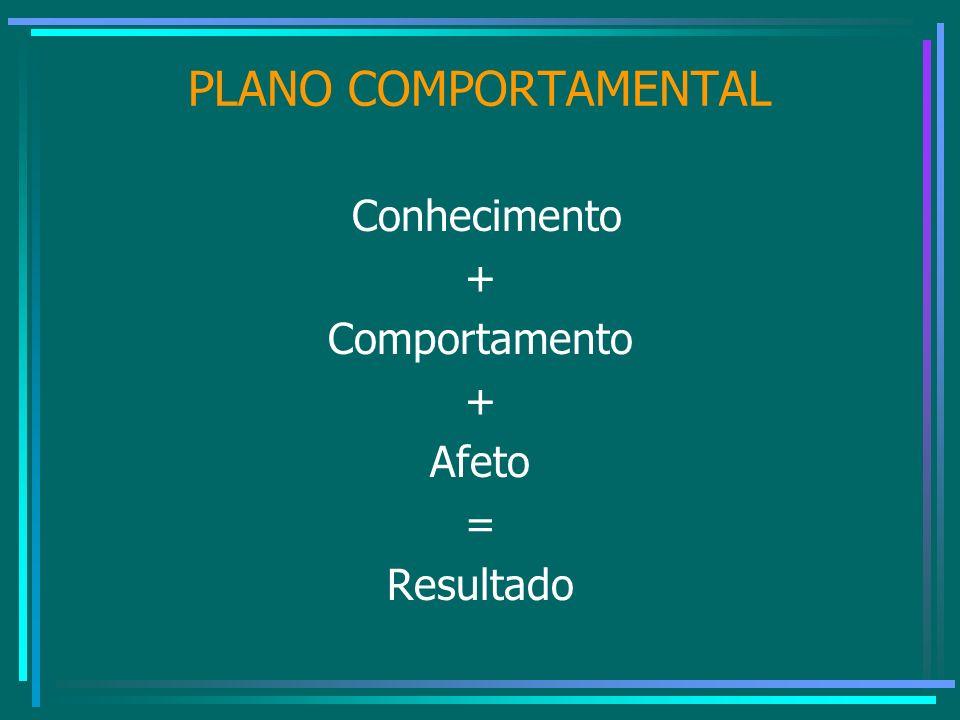 PLANO COMPORTAMENTAL Conhecimento + Comportamento Afeto = Resultado