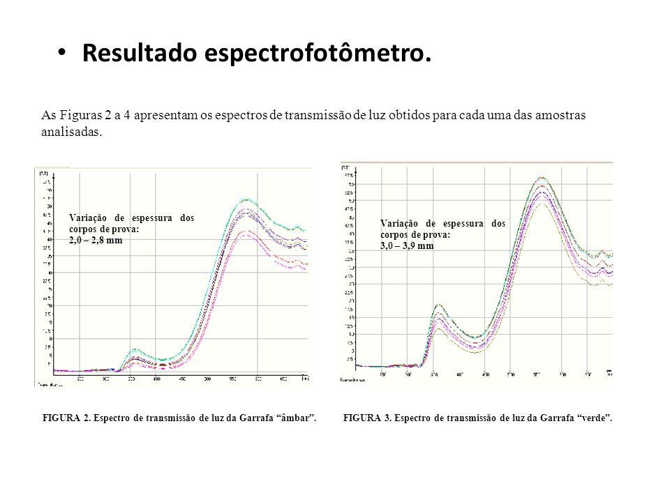 Resultado espectrofotômetro.
