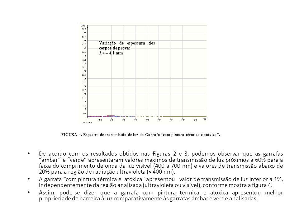 Variação de espessura dos corpos de prova: