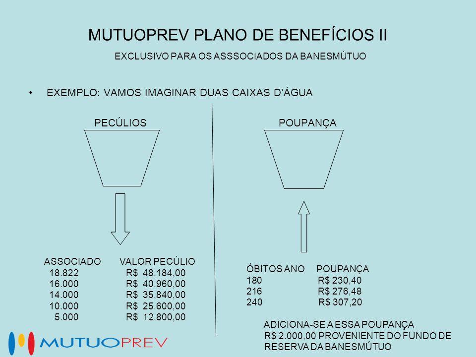 MUTUOPREV PLANO DE BENEFÍCIOS II EXCLUSIVO PARA OS ASSSOCIADOS DA BANESMÚTUO