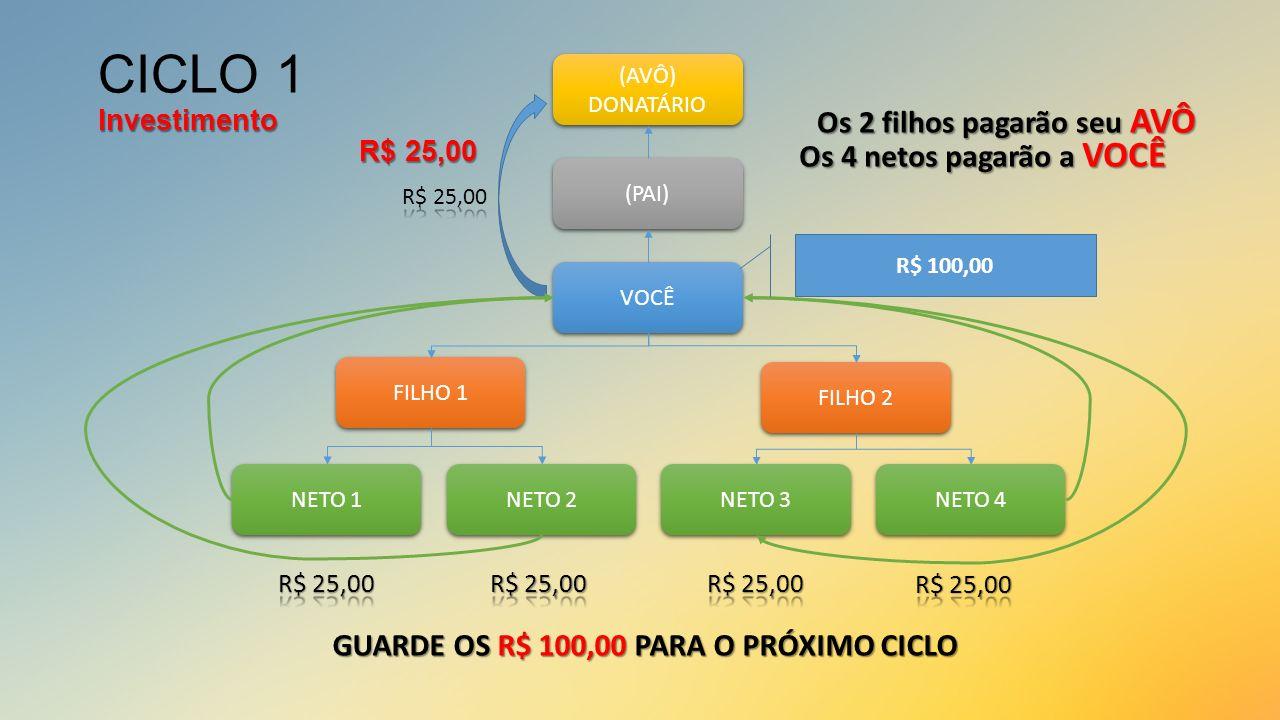 CICLO 1 Investimento R$ 25,00 Os 2 filhos pagarão seu AVÔ
