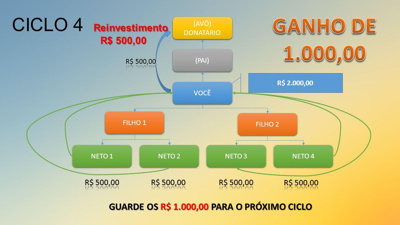 GANHO DE 1.000,00 CICLO 4 Reinvestimento R$ 500,00