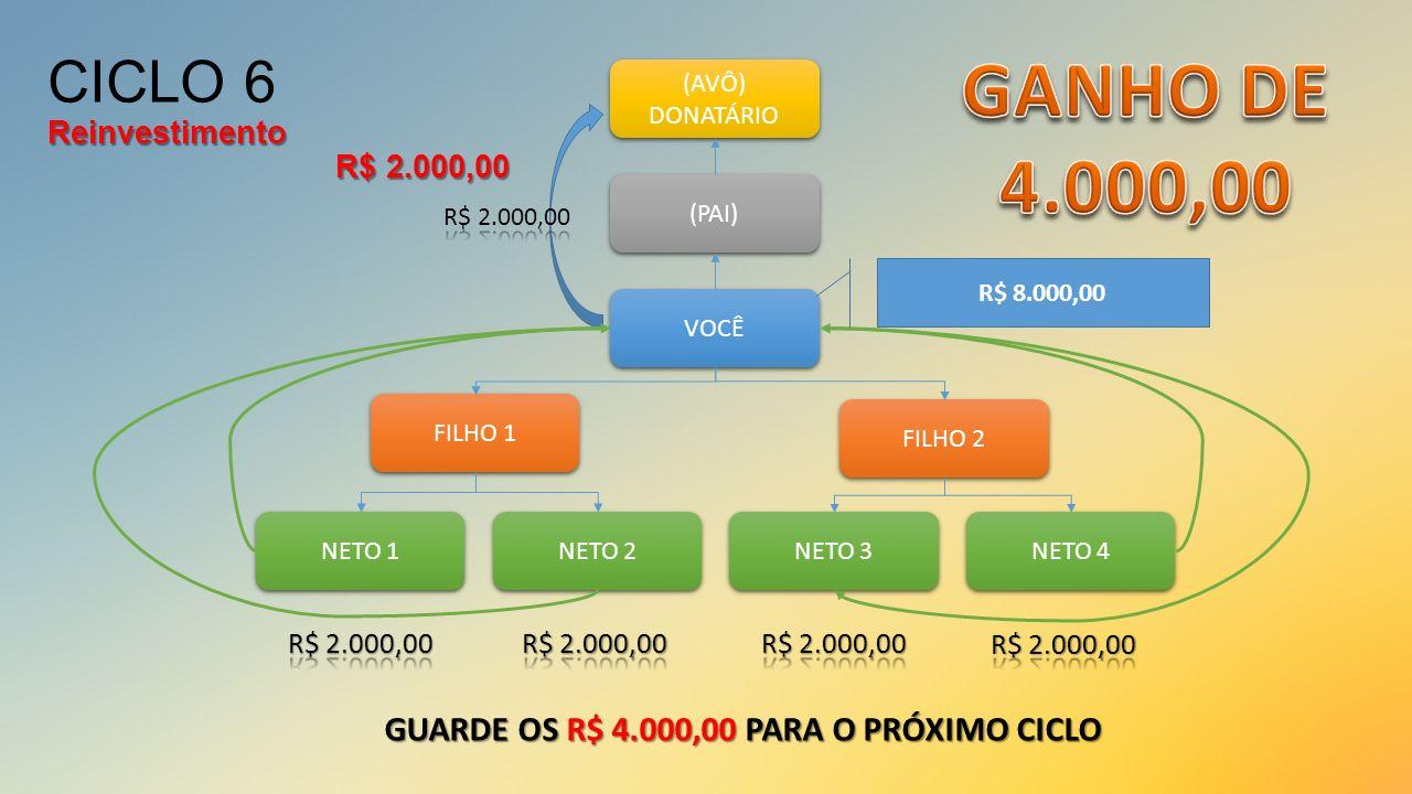 CICLO 6 Reinvestimento R$ 2.000,00