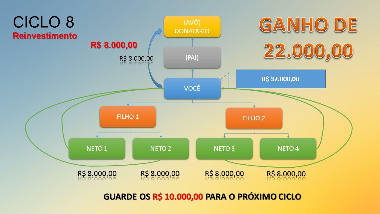 CICLO 8 Reinvestimento R$ 8.000,00