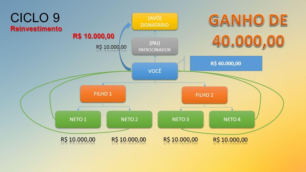 CICLO 9 Reinvestimento R$ 10.000,00