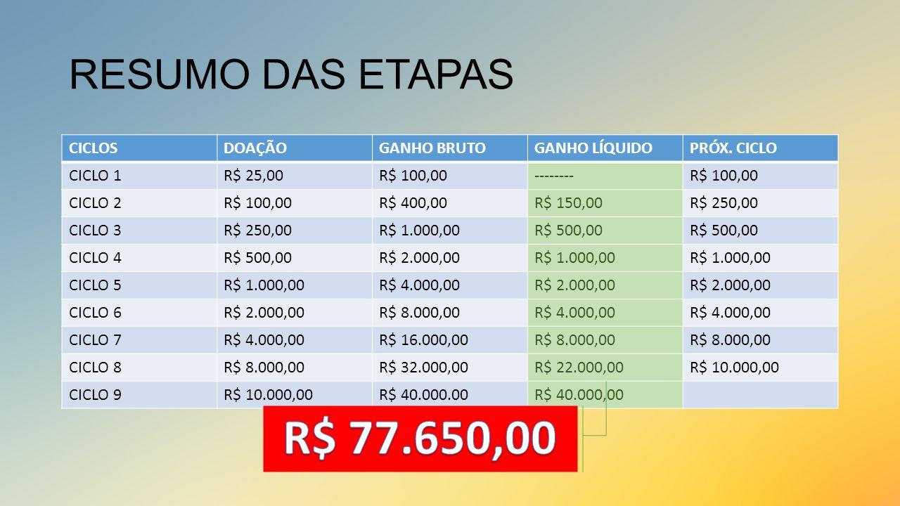 R$ 77.650,00 RESUMO DAS ETAPAS CICLOS DOAÇÃO GANHO BRUTO GANHO LÍQUIDO