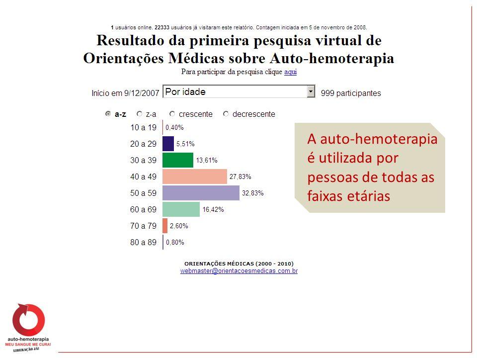 A auto-hemoterapia é utilizada por pessoas de todas as faixas etárias