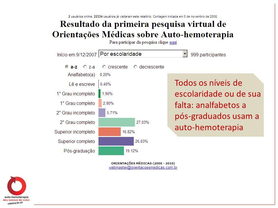 Todos os níveis de escolaridade ou de sua falta: analfabetos a pós-graduados usam a auto-hemoterapia