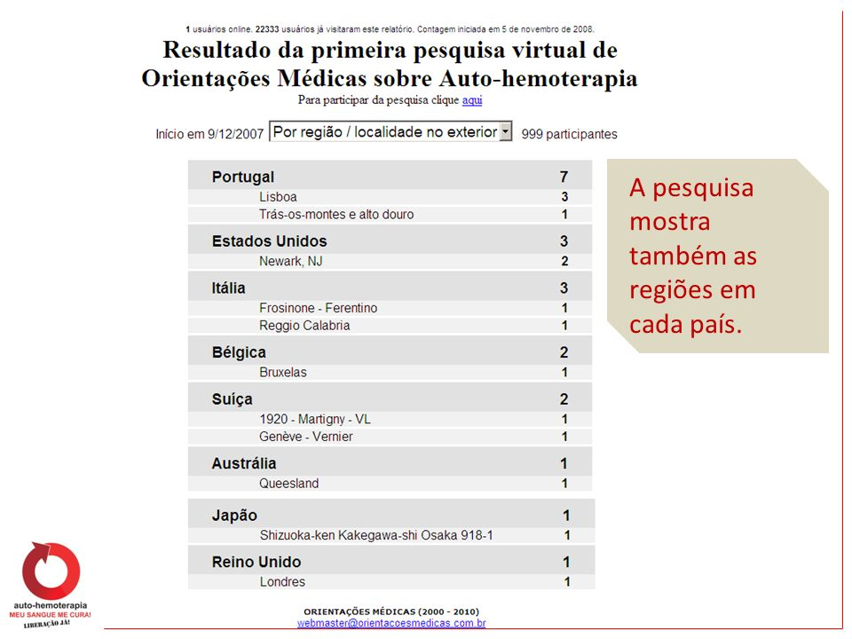 A pesquisa mostra também as regiões em cada país.