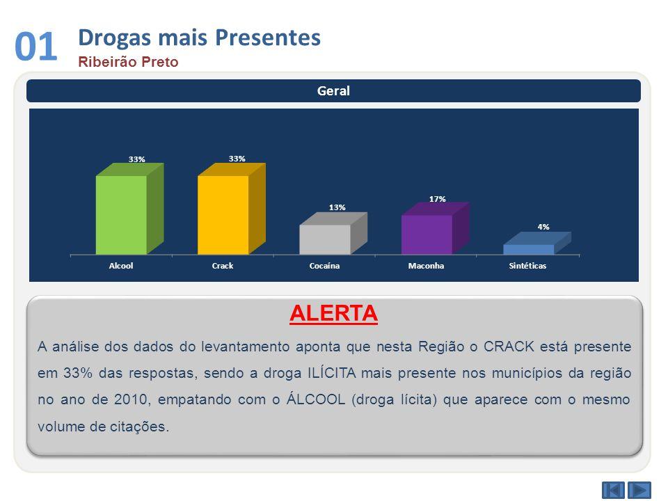 01 Drogas mais Presentes ALERTA Ribeirão Preto Geral