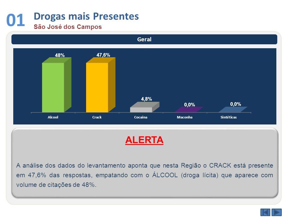 01 Drogas mais Presentes ALERTA São José dos Campos Geral