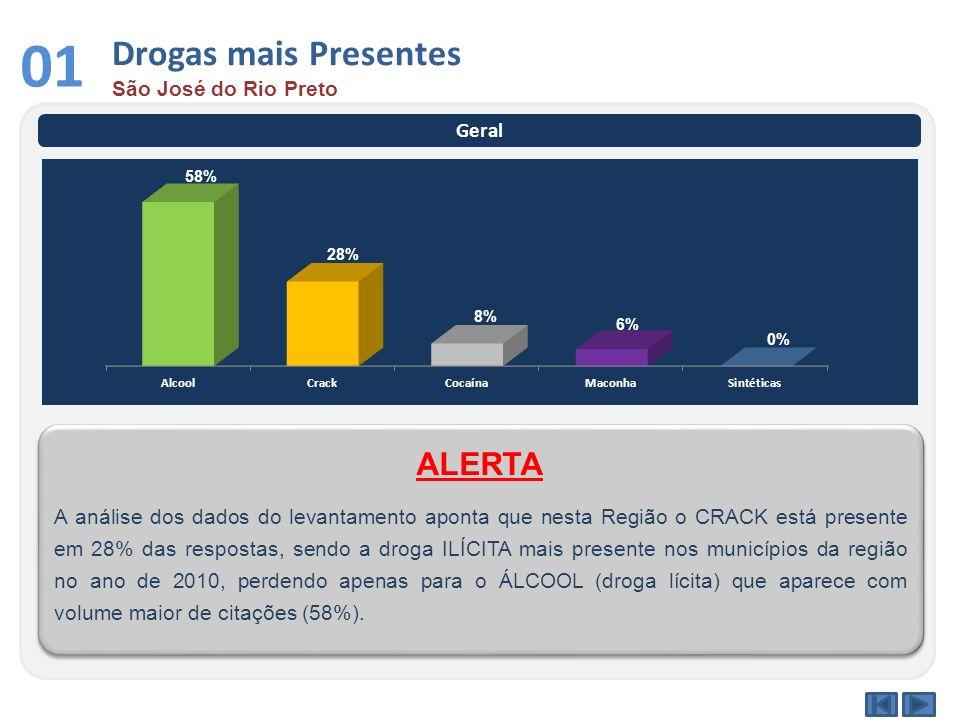 01 Drogas mais Presentes ALERTA São José do Rio Preto Geral