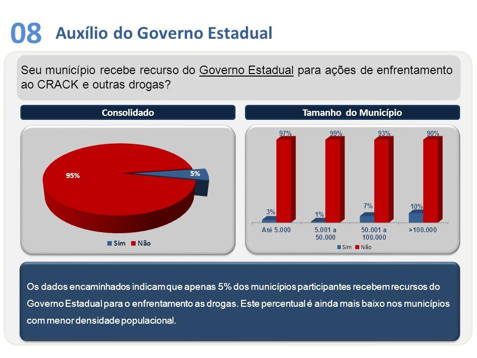 08 Auxílio do Governo Estadual