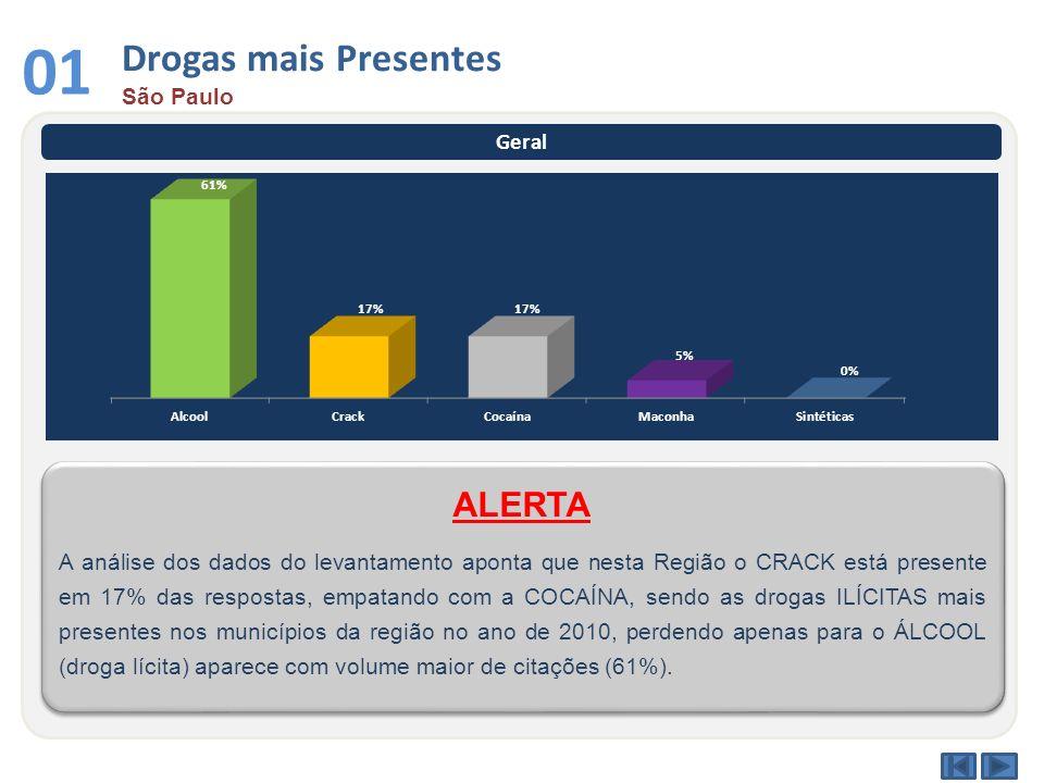 01 Drogas mais Presentes ALERTA São Paulo Geral