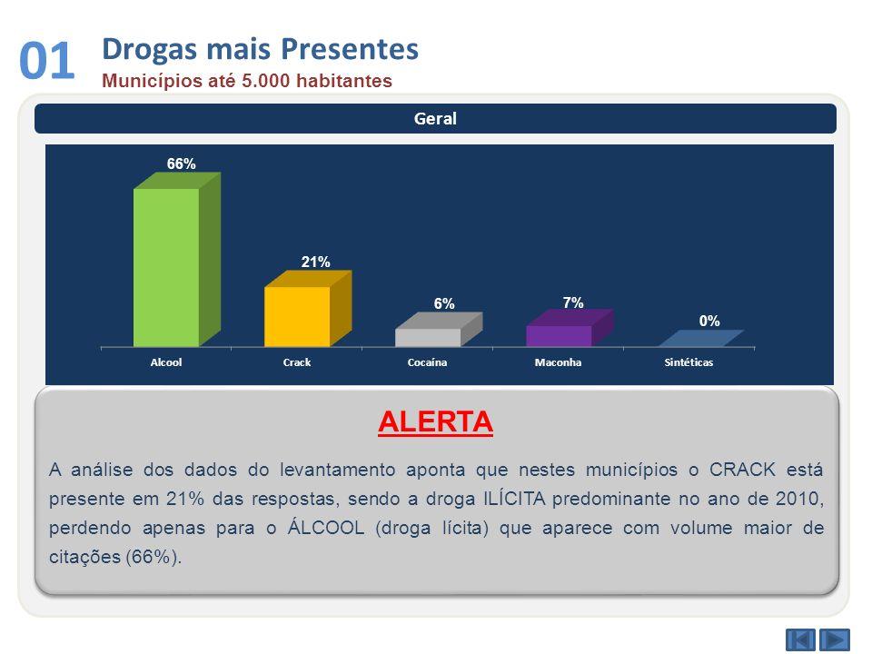01 Drogas mais Presentes ALERTA Municípios até 5.000 habitantes Geral