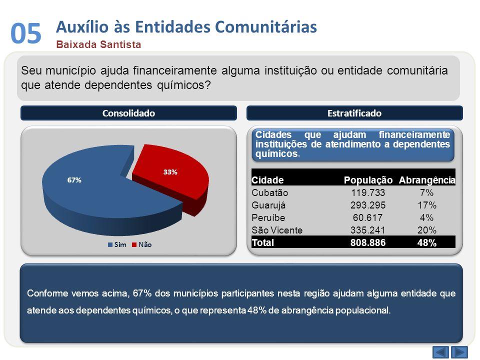 05 Auxílio às Entidades Comunitárias