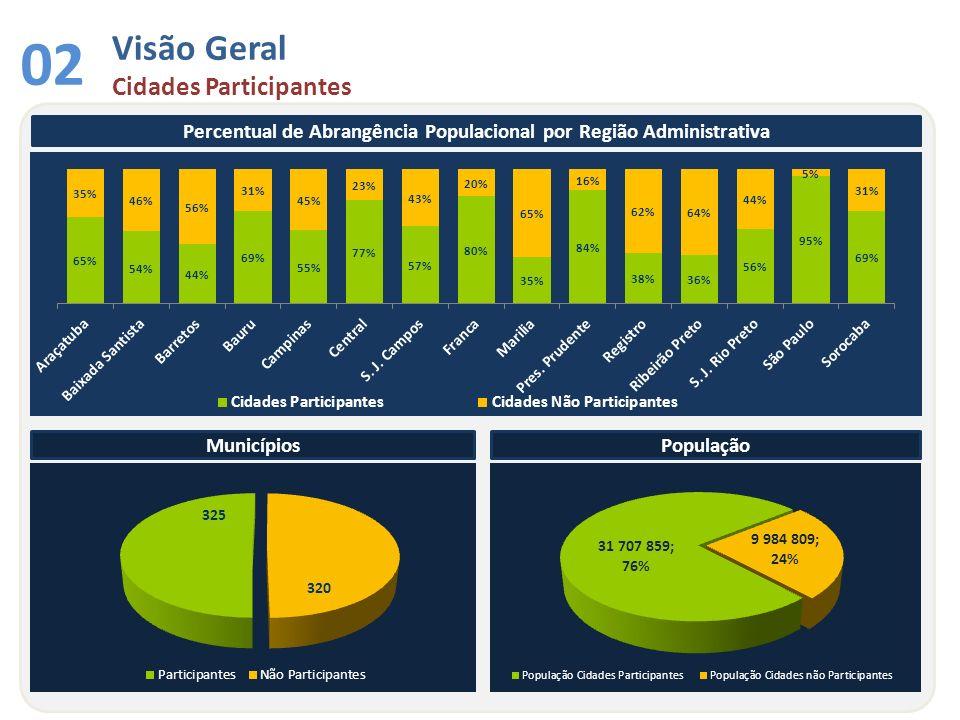 Percentual de Abrangência Populacional por Região Administrativa