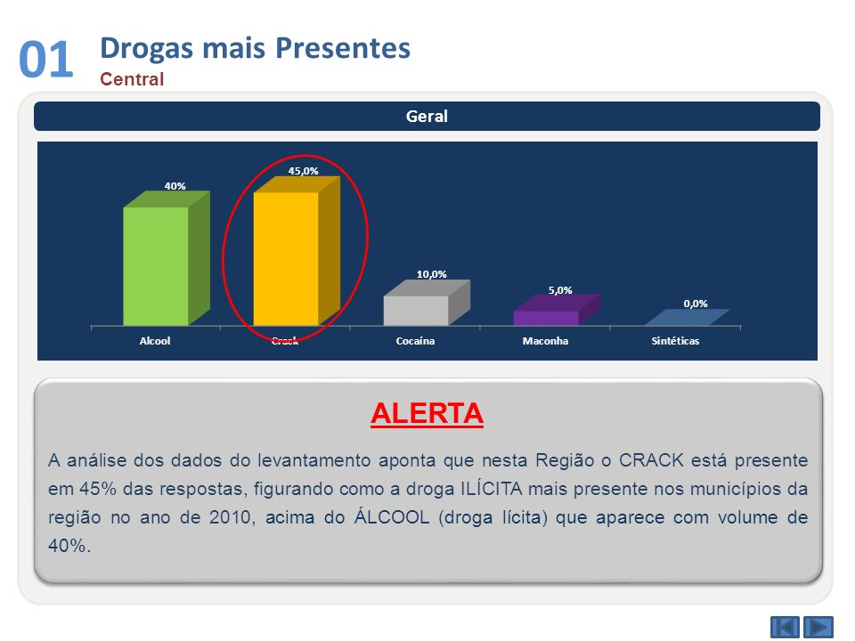 01 Drogas mais Presentes ALERTA Central Geral