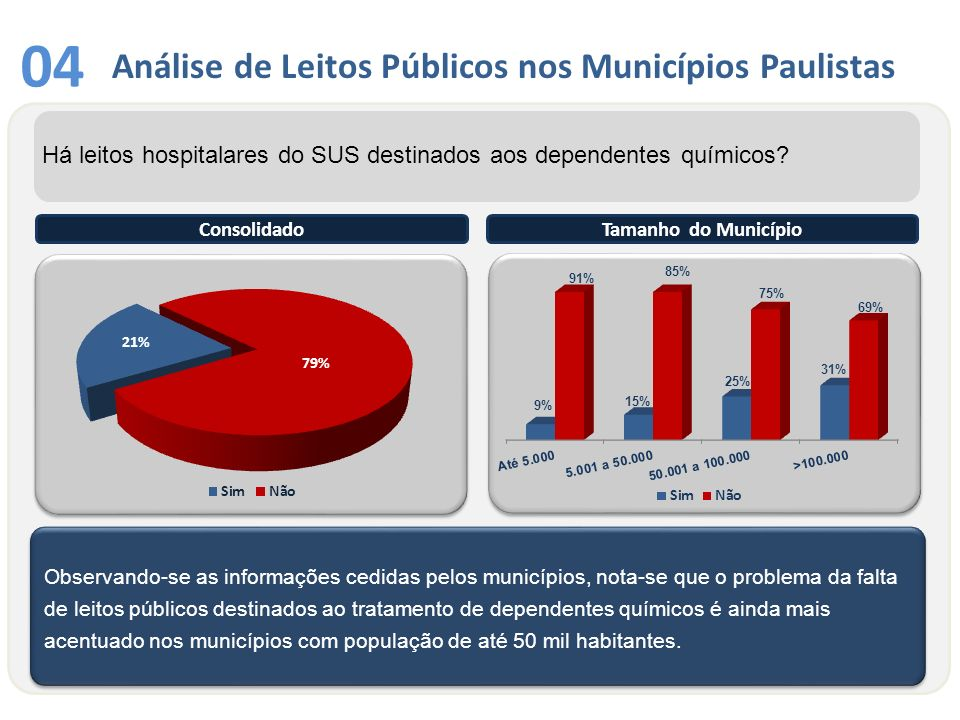 04 Análise de Leitos Públicos nos Municípios Paulistas