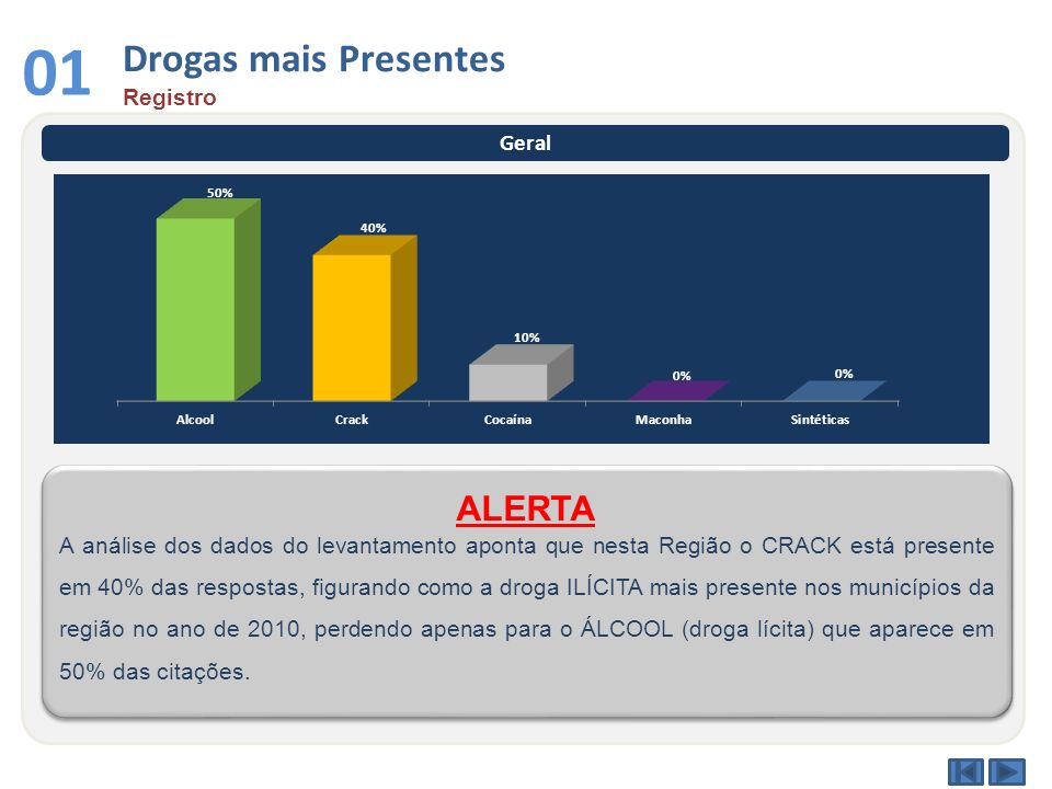 01 Drogas mais Presentes ALERTA Registro Geral