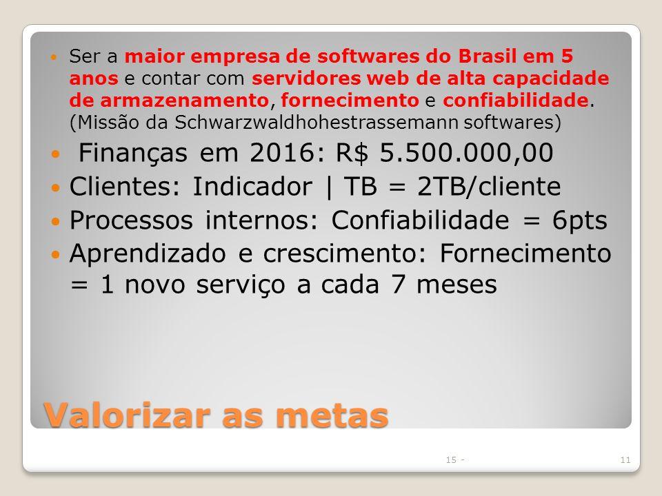 Valorizar as metas Finanças em 2016: R$ 5.500.000,00