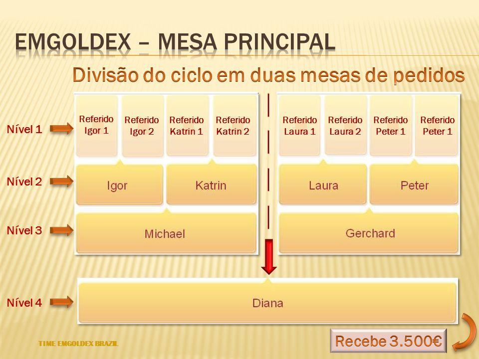 Emgoldex – Mesa principal
