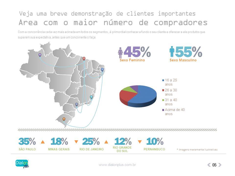 45% 55% 35% 18% 25% 12% 10% Area com o maior número de compradores