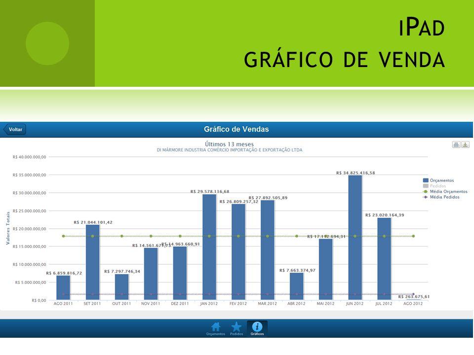 iPad gráfico de venda