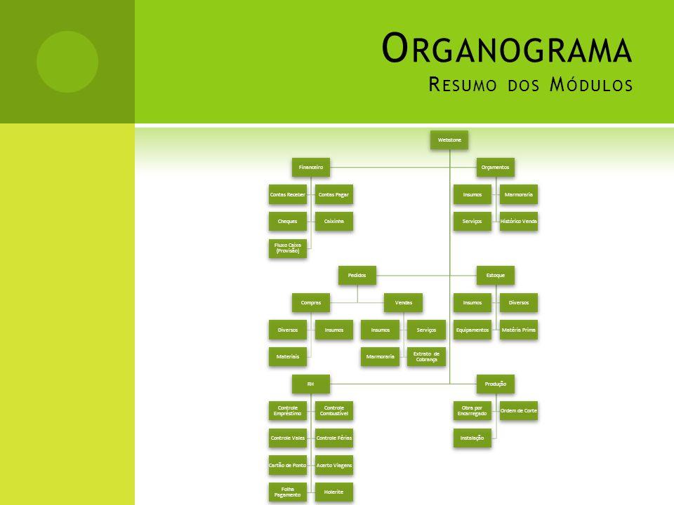 Organograma Resumo dos Módulos