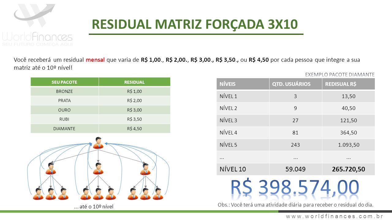 R$ 398.574,00 RESIDUAL MATRIZ FORÇADA 3X10 NÍVEL 10 59.049 265.720,50