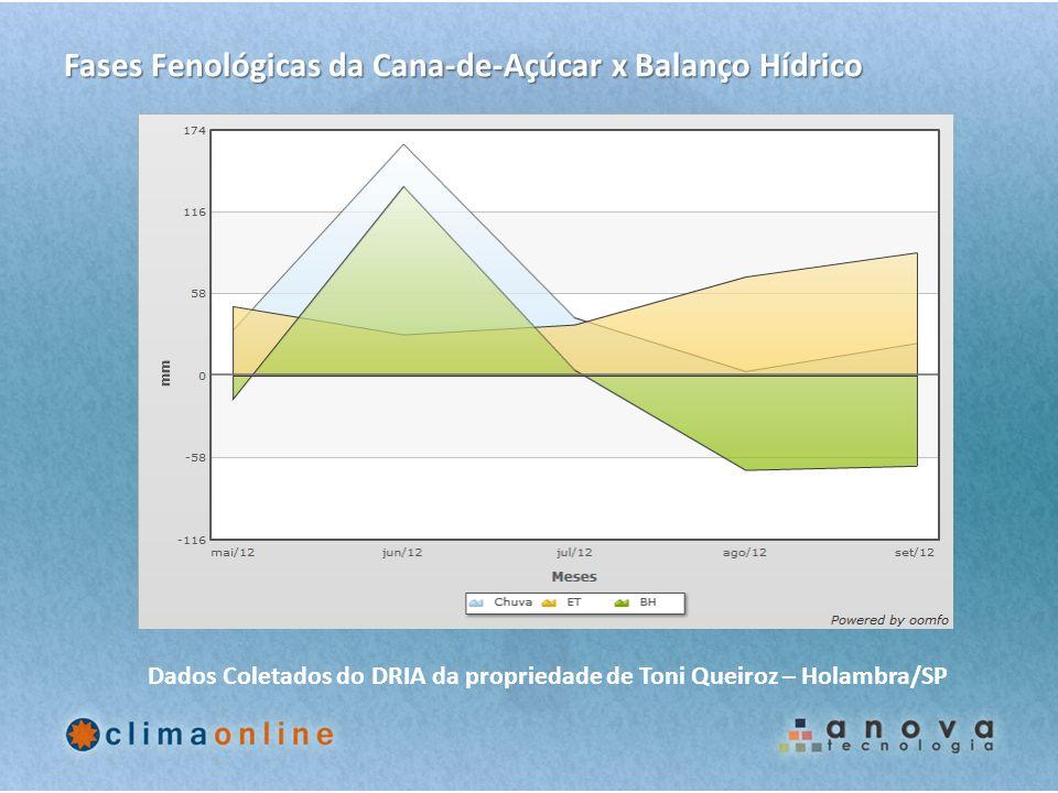 Fases Fenológicas da Cana-de-Açúcar x Balanço Hídrico