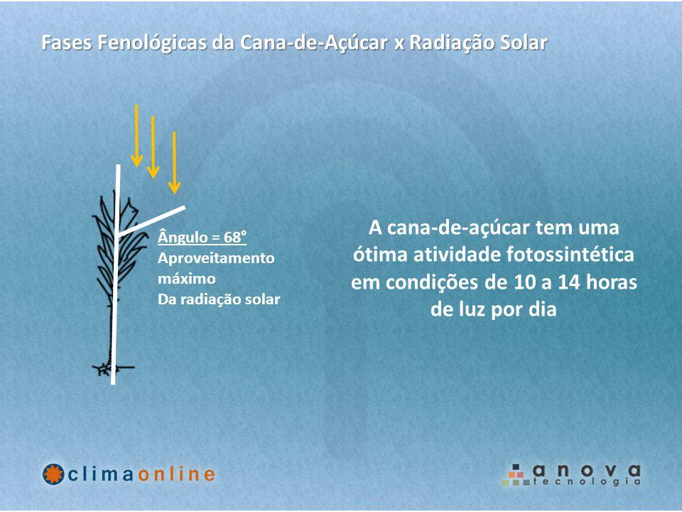 Fases Fenológicas da Cana-de-Açúcar x Radiação Solar
