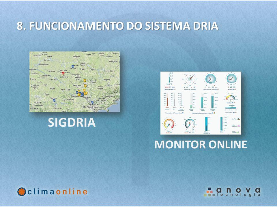 8. FUNCIONAMENTO DO SISTEMA DRIA