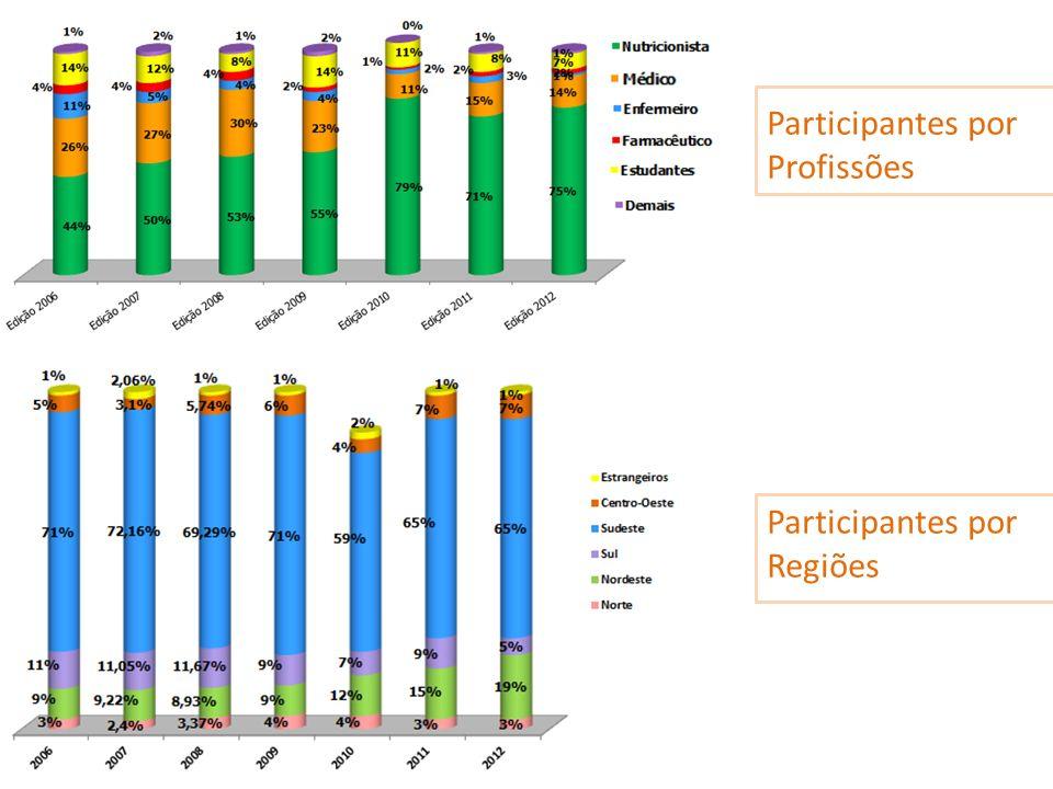 Participantes por Profissões