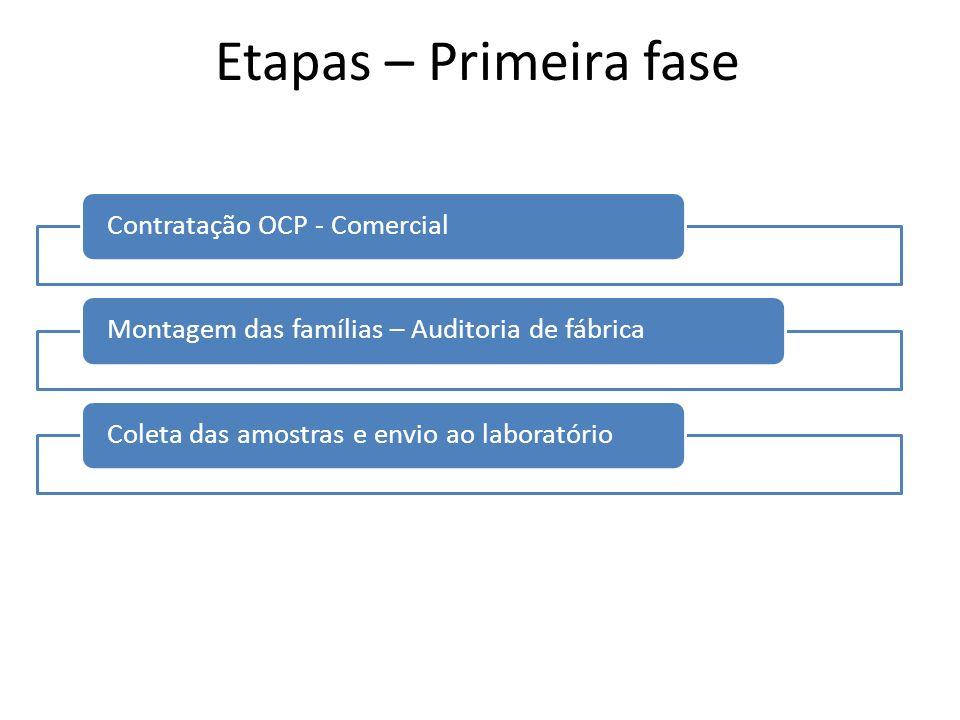 Etapas – Primeira fase Contratação OCP - Comercial