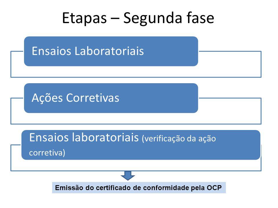 Etapas – Segunda fase Ensaios Laboratoriais Ações Corretivas
